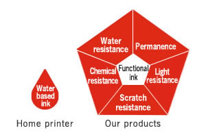 Water-based ink Home printer Functional ink Chemical resistance Water resistance Permanence Light resistance Scratch resistance Our products