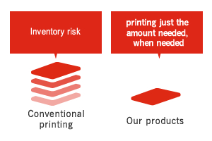 Plate making cost Time-intensive, large-volume production Inventory risk Conventional printing Quick response Small-lot production Quick delivery Low cost Our products Effluent processing Conventional analog production Digital on-demand