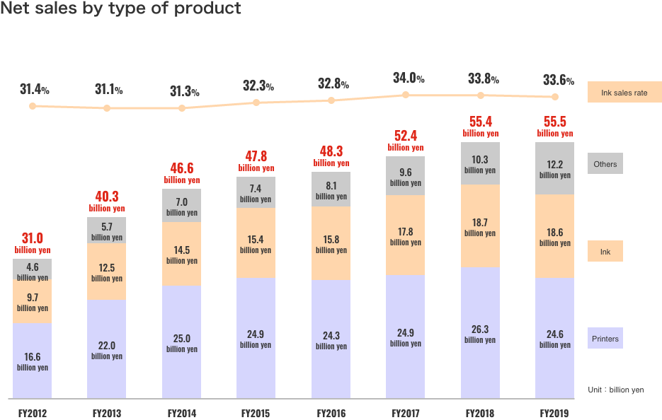 Net sales by type of product