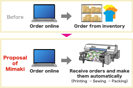 Propose a solution that can receive orders from online and produce it on demand
