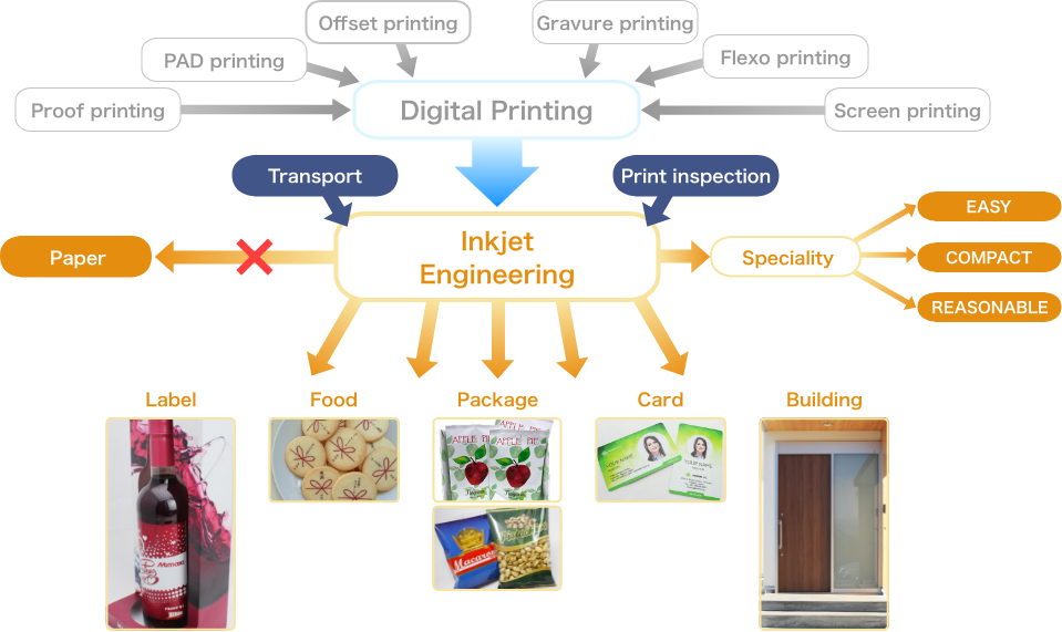 Digital Printing Proof printing PAD printing Offset printing Gravure printing Flexo printing Screen printing Inkjet Engineering Paper Label Food Package Card Building Transport Print inspection Speciality EASY COMPACT REASONABLE Label Food Package Card Building